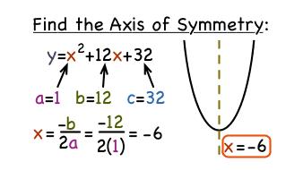 Quadratic Equation Axis of Symmetry