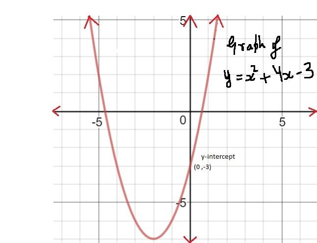 Quadratic Equation y Intercept