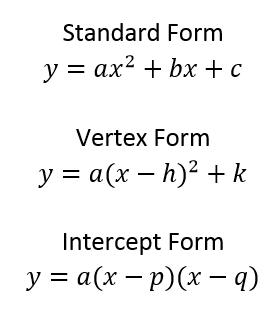 forms of Quadratic Equation